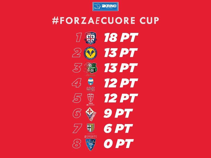 5th | FORZA E CUORE CUP