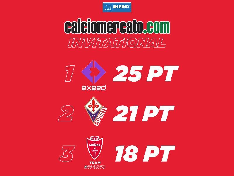 3rd | CALCIOMERCATO.COM INVITATIONAL